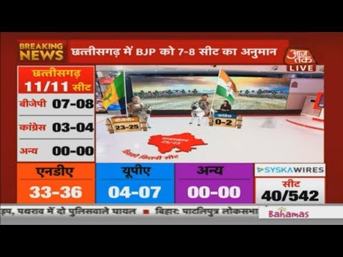 Exit Poll 2019: BJP To Clean Sweep Rajasthan With 25 Seats, Congress To Win 0-2 Seats