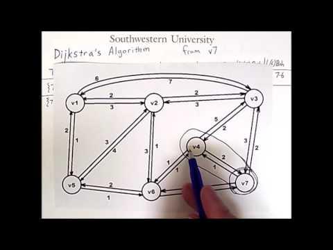 Routing 3: Dijkstra's Algorithm