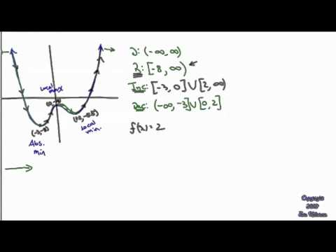Intervals of Increasing and Decreasing of Quadratic Functions