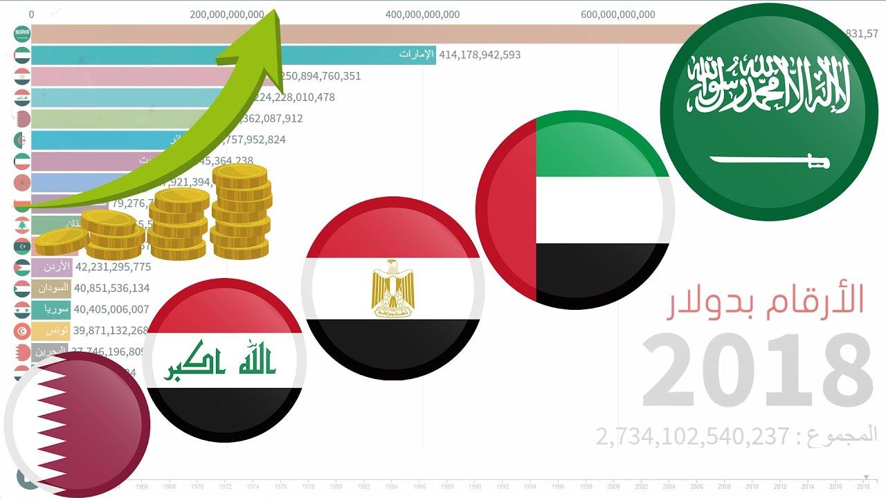 إقتصاد دول عربية حسب ناتج محلي إجمالي من 1960 إلى 2018