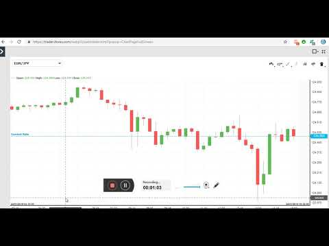 Forex Currency Trading EUR/ JPY Signal Chart Live