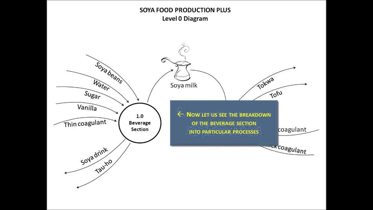 Dfd process modeling part 2 soya food production plus youtube dfd process modeling part 2 soya food production plus pooptronica Image collections