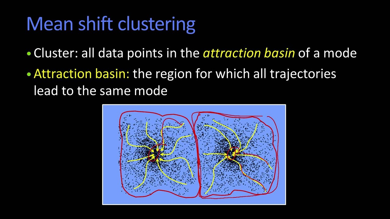 Mean Shift Clustering