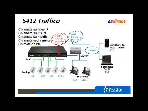 Centralino VoIP ibrido Yeastar S412 presentazione