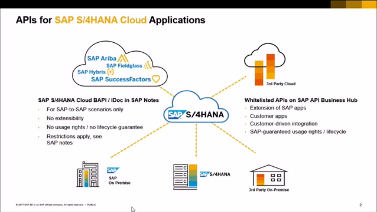SAP S/4HANA Cloud Integration API's