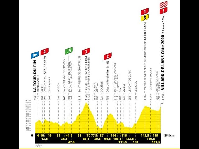 Tour de france stage 16 betting preview how to write a lucky 15 betting slip