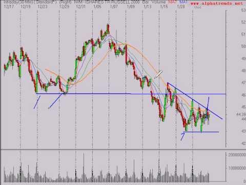 Stock Market Trend Analysis 1/23/09