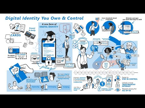 Decentralized identity explained