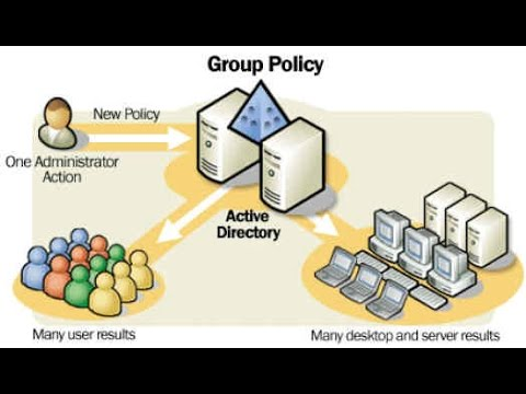 Introduction to Security with Group Policy Objects and Organizational Units in Windows Server 2012
