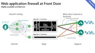 Stopping threats with WAF at the edge - THR2009