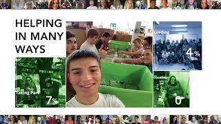 2017-18 Student Service Impact | Kings High School