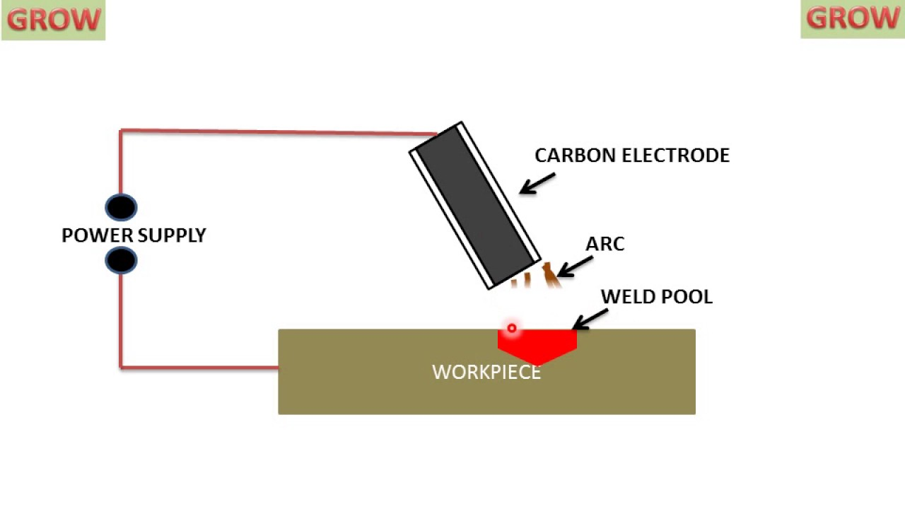 hight resolution of carbon electrode arc welding non consumable electrode welding