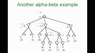 alpha beta pruning example