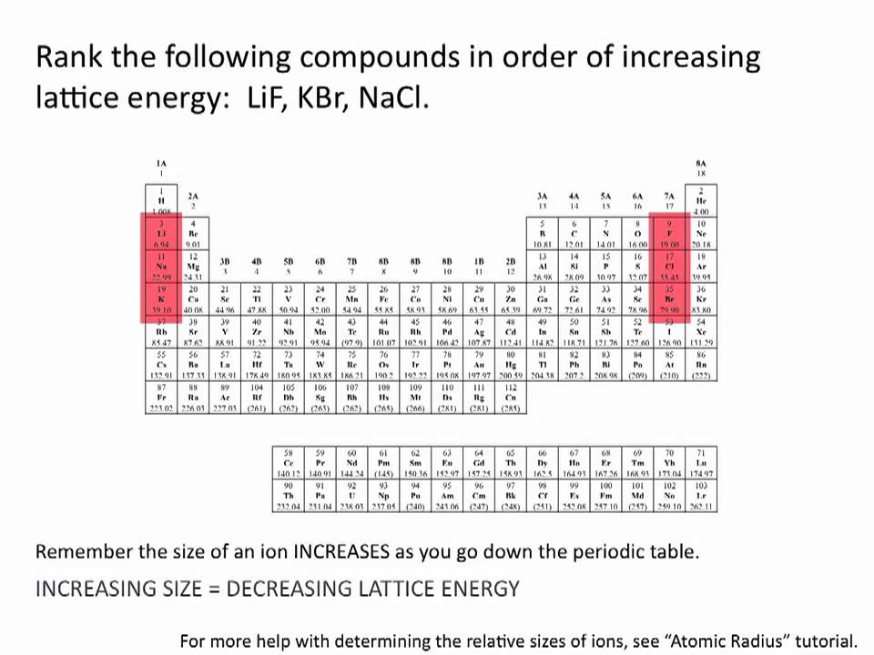Lattice energies chemistry tutorial youtube urtaz Image collections