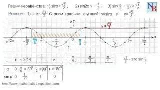 10.2.1. Решение тригонометрических неравенств. Часть 1.