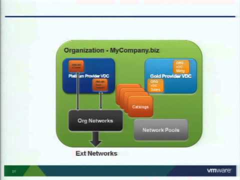 VMware world  MA8027-Provisioning vApps on Vblock with upcoming VMware Cloud Technologies