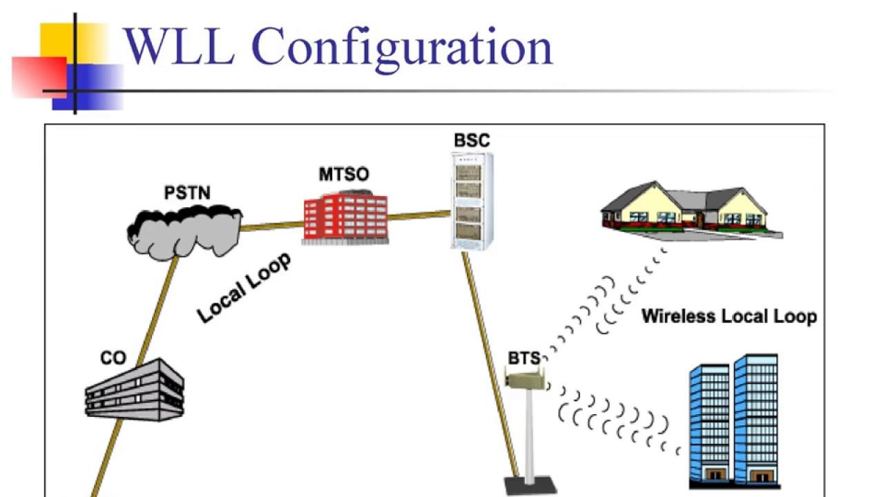 hight resolution of wireles local loop diagram