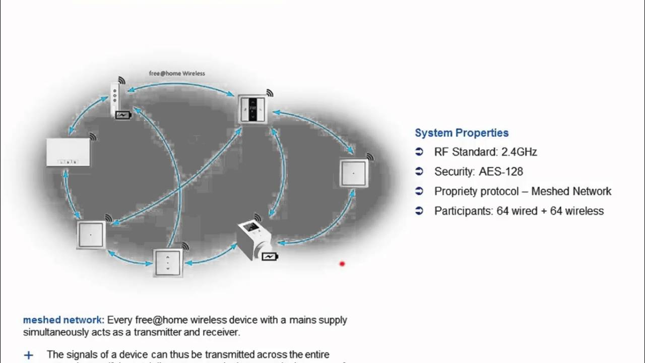 2016-05 - Webinar about ABB Building Automation News from the Ligh+ ...