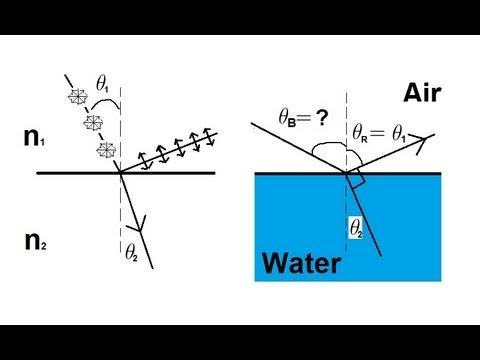Physics  Optics: Polarization 5 of 5 Brewster's Angle