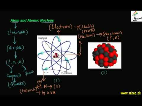 Atom and Atomic Nucleus