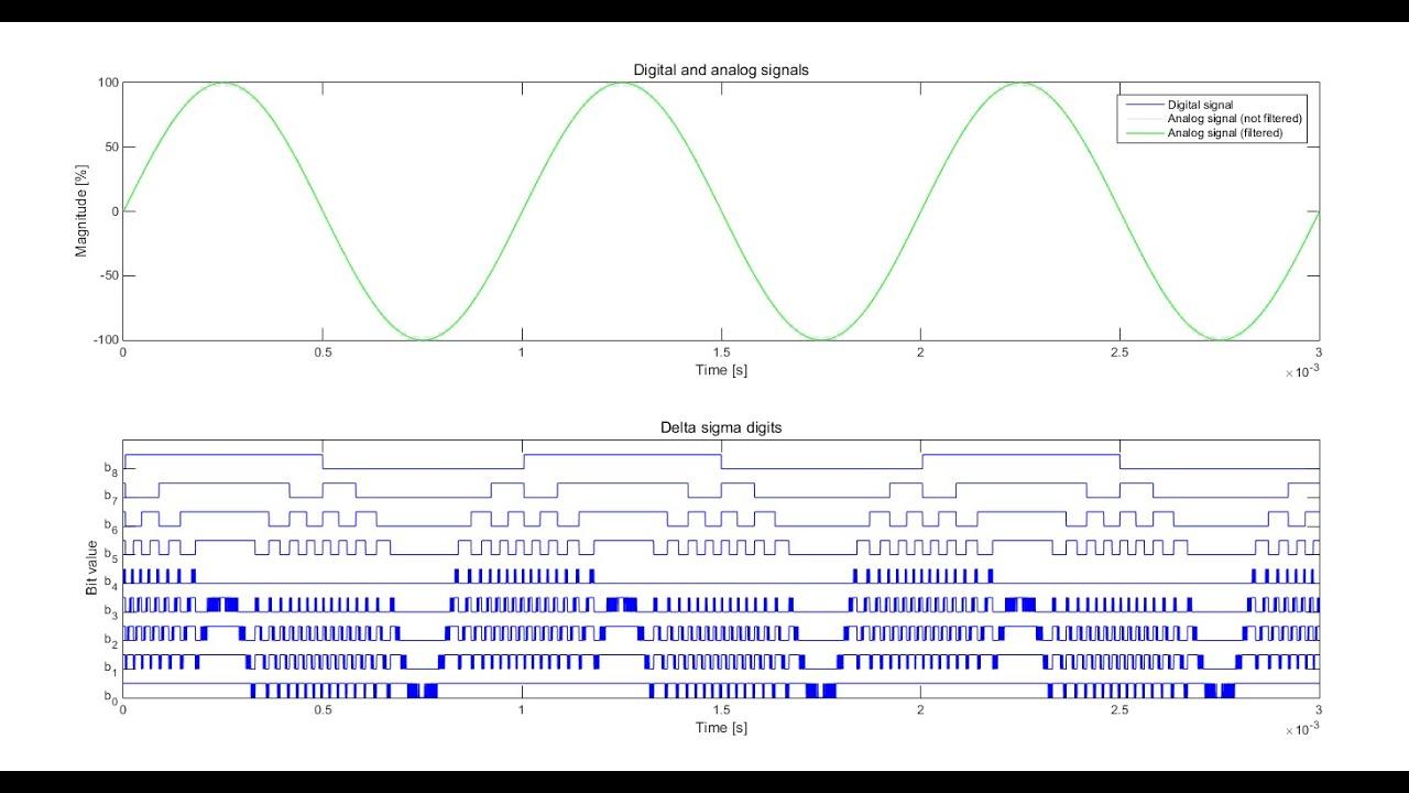 Multi bit delta sigma digital to analog converter youtube multi bit delta sigma digital to analog converter baditri Image collections