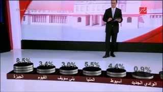 يحدث في مصر - نسبة تمثيل كل محافظة فى مجلس النواب 2015 - المرحلة الاولى
