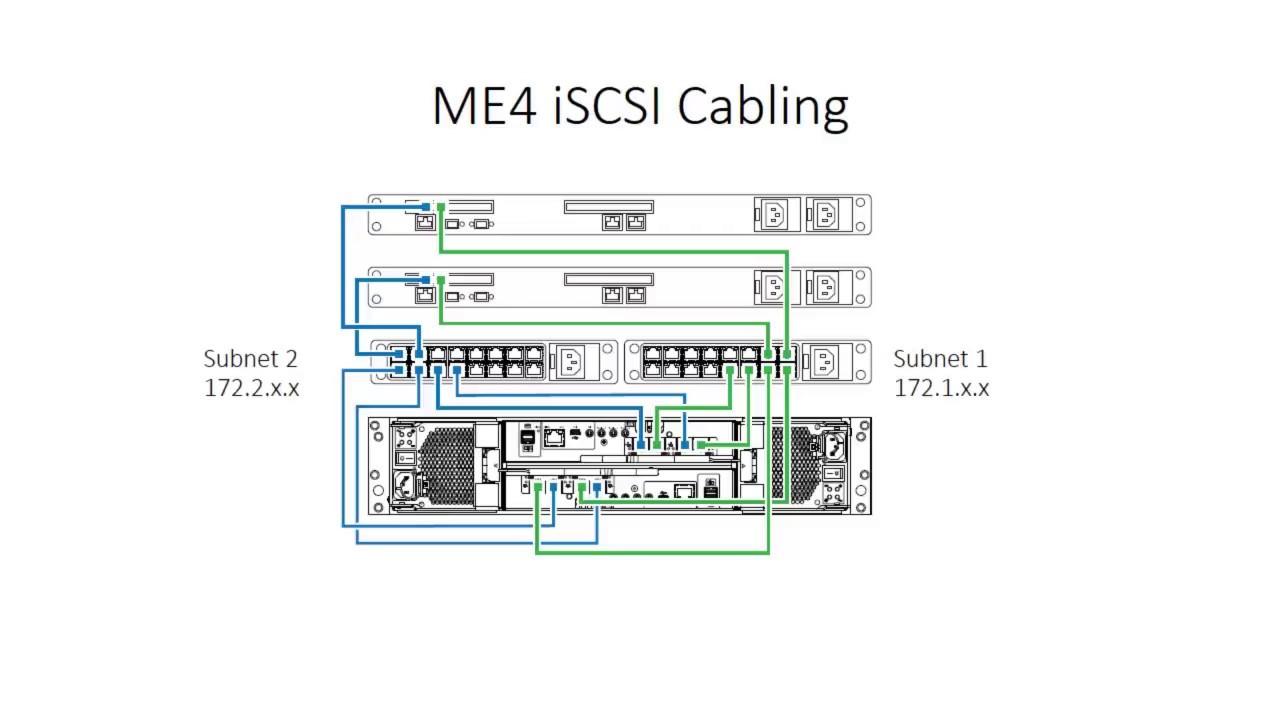 Emc Sans Cabling Diagram - Wiring Diagram Library
