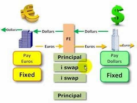 FRM: Currency swap