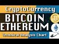 'The Plunge Resumes' BITCOIN : ETHEREUM Jun-10 Update CryptoCurrency Technical Analysis Chart