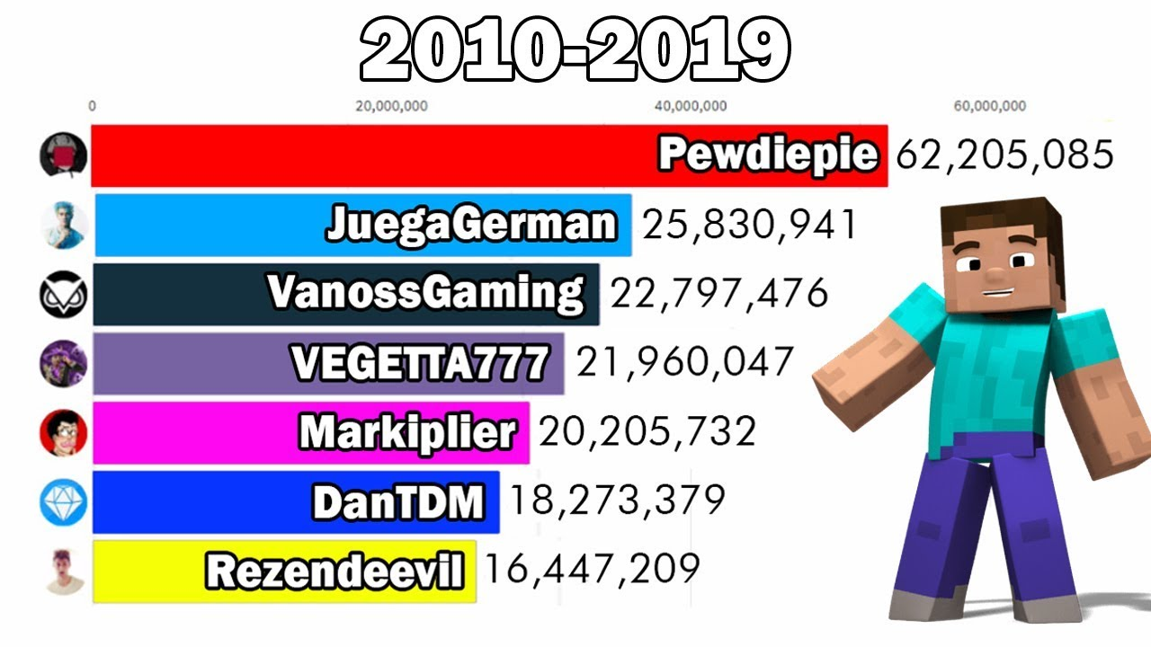 Top 8 Most Subscribed Minecraft Youtubers (8-8) - Subscriber History