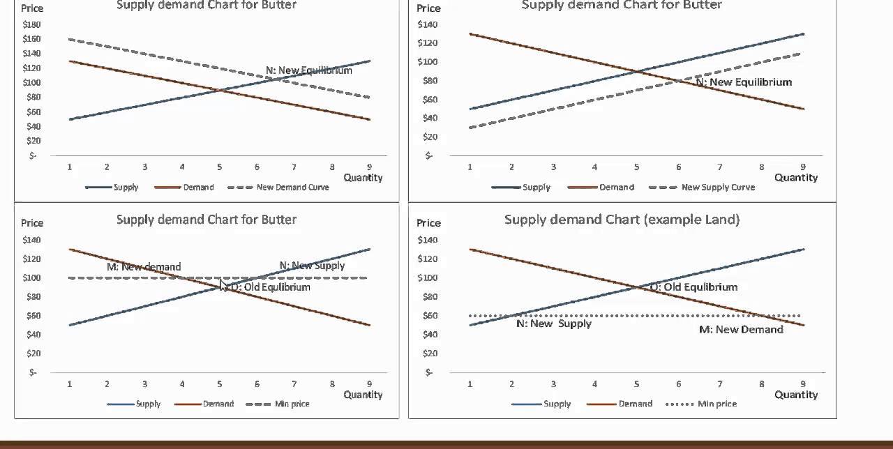 Introduction of Micro & Macro Economics for BAT Exam prep - YouTube