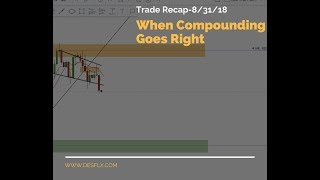 When compounding Forex trades goes right!!!