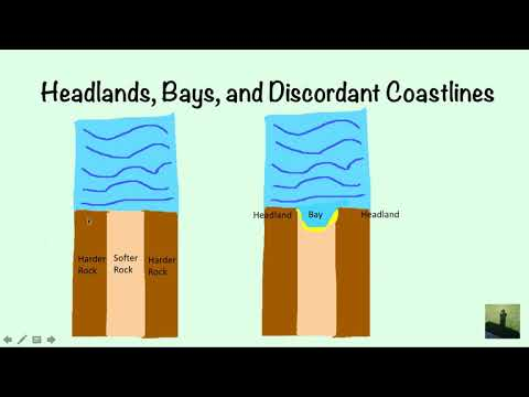GCSE (9-1) Geography - Introduction to Coasts