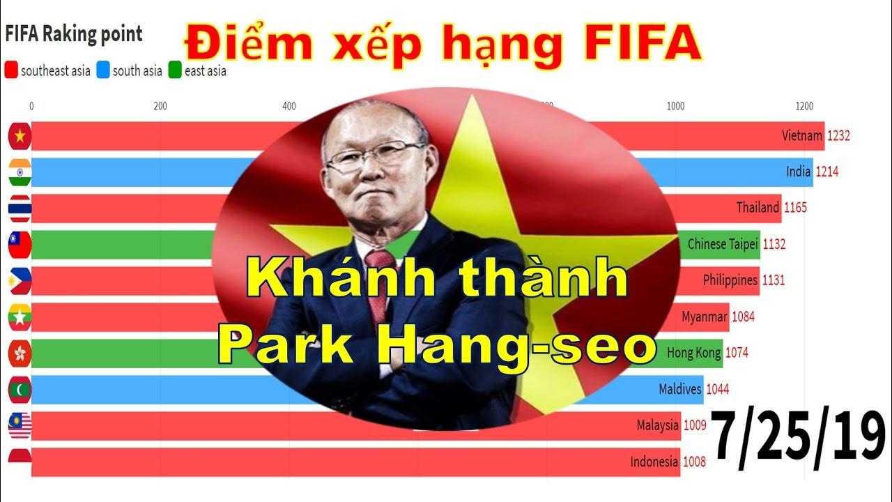 Điểm xếp hạng FIFA Việt Nam  (2016.9 ~ 2019.9)