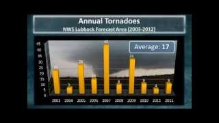 Nws Lubbock Skywarn Training (part 1 Of 5) - Severe Weather Climatology