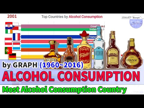 Top Countries Alcohol Consumption Ranking History (1960~2016)