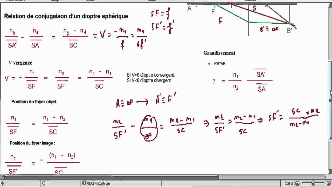 Optique g om trique s2 les relation de dioptre sph rique for Miroir concave optique