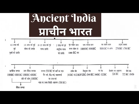 प्राचीन इतिहास-Timeline Of ANCIENT INDIAN HISTORY