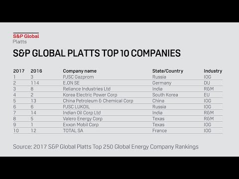 Utilities, pipelines rocket up in the 2017 Platts Top 250 Global Energy Company Rankings®