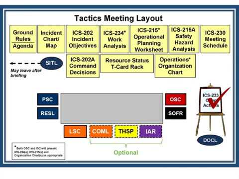 USDA APHIS Overview Of The Incident Command System