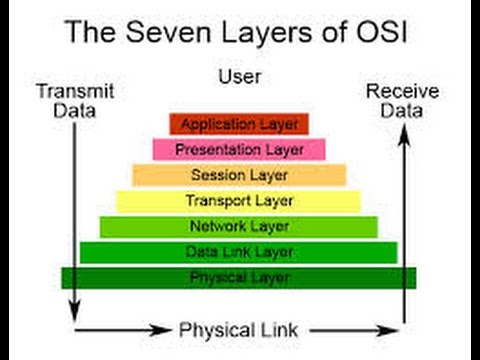 OSI Model In Networking OSI Model Layers And Their Function L1