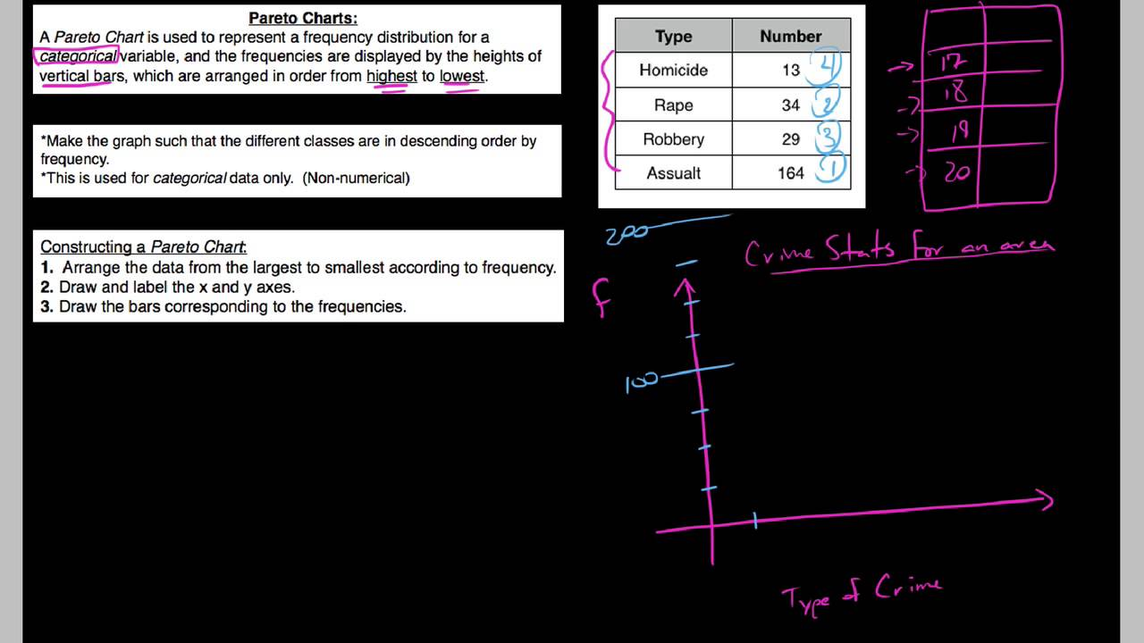 241 ps how to construct a pareto chart youtube 241 ps how to construct a pareto chart nvjuhfo Images