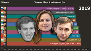 The Youngest Chess Grandmasters Of All Time