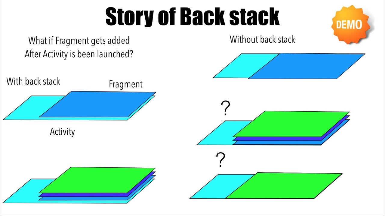 Fragments - Part 5, Story of back stack