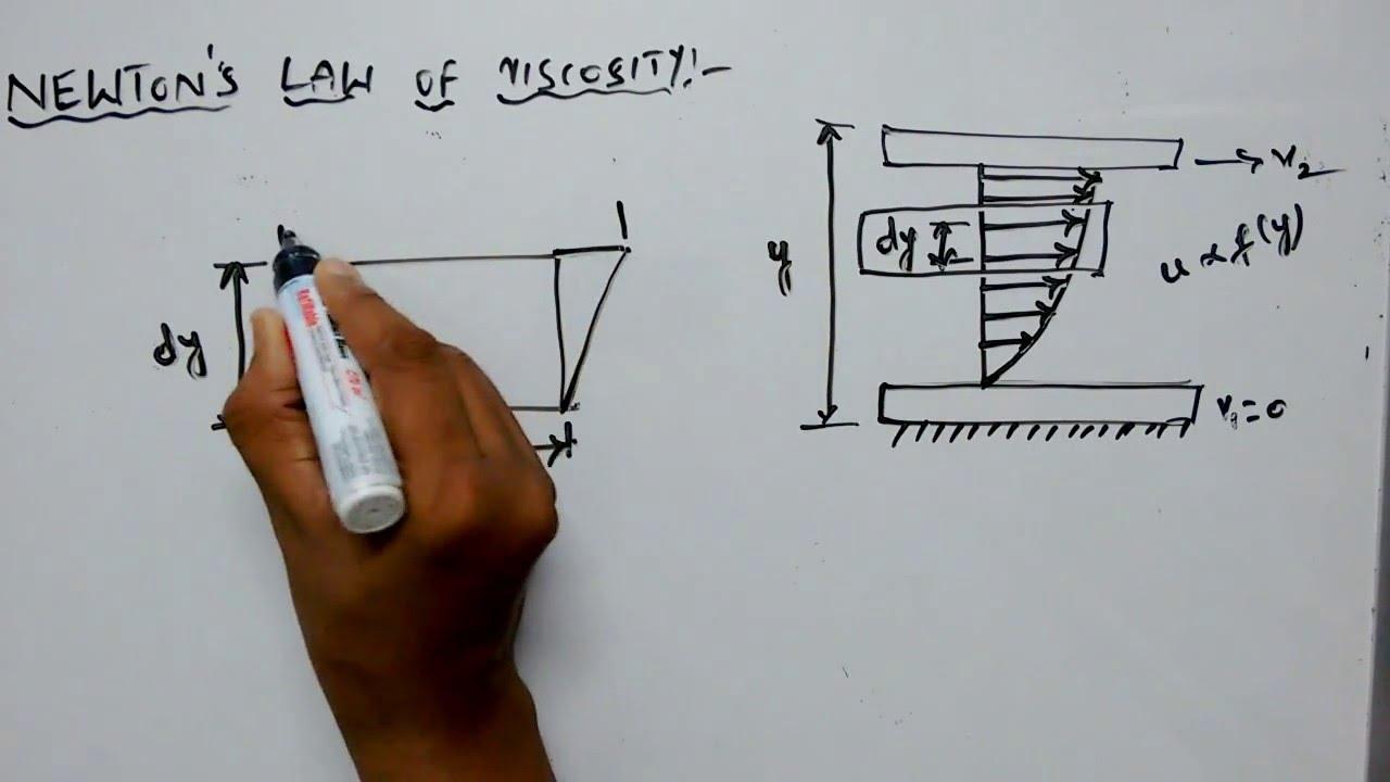 Newton's Law Of Viscosity - YouTube