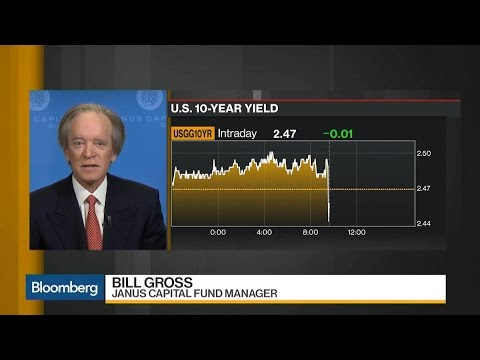 Bill Gross on U.S. Jobs, Dollar Growth, Treasuries