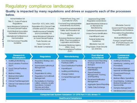 Regulatory Standards & Risk Management in Medical Devices