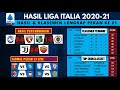 Hasil Liga Italia Dan Klasemen Tadi Malam, JUVENTUS VS AS ROMA | Liga Italia Serie A 2021