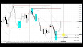 My Favorite Chart Pattern for Trading Forex | CHFJPY Traded on the Daily Timeframe Aug 11, 2014