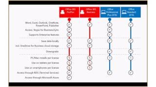 Microsoft Cloud aus der Vogelperspektive - Lizenzierung und Kalkulation anders betrachtet